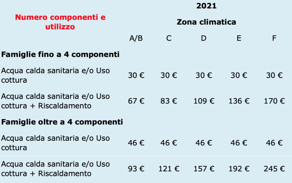 Zone climatiche per il bonus gas