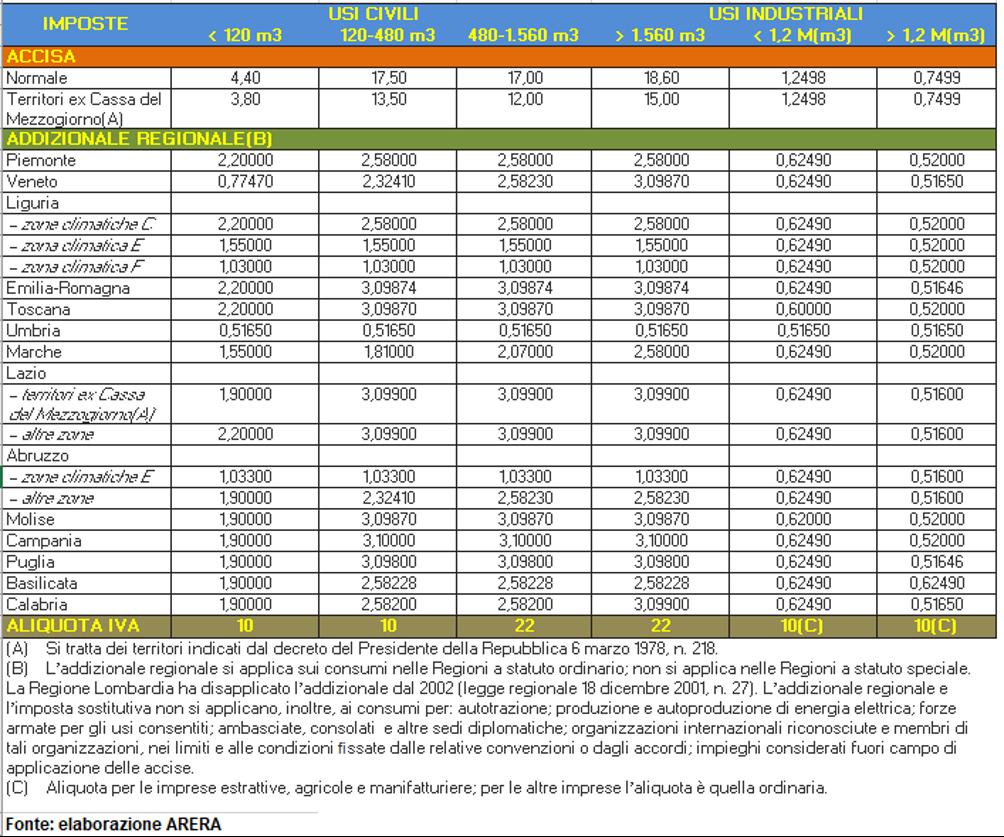 tabella addizionale regionale gas