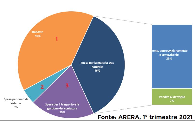 Grafico Accise Gas ARERA 2021